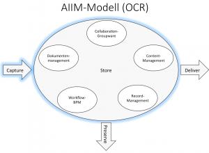 AIIM - OCR