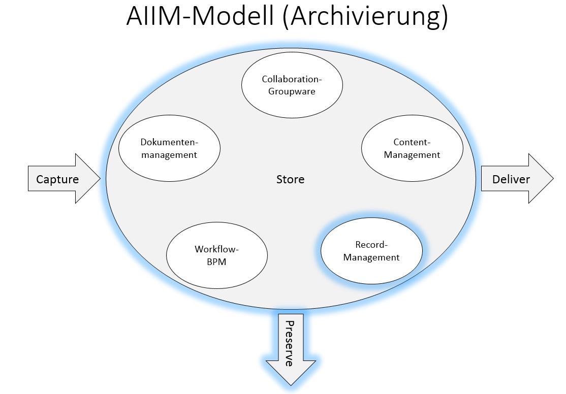 AIIM_Archivierung
