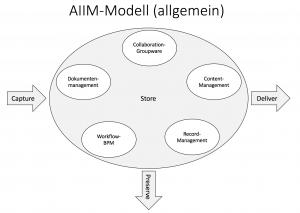 AIIM_Modell_allg2